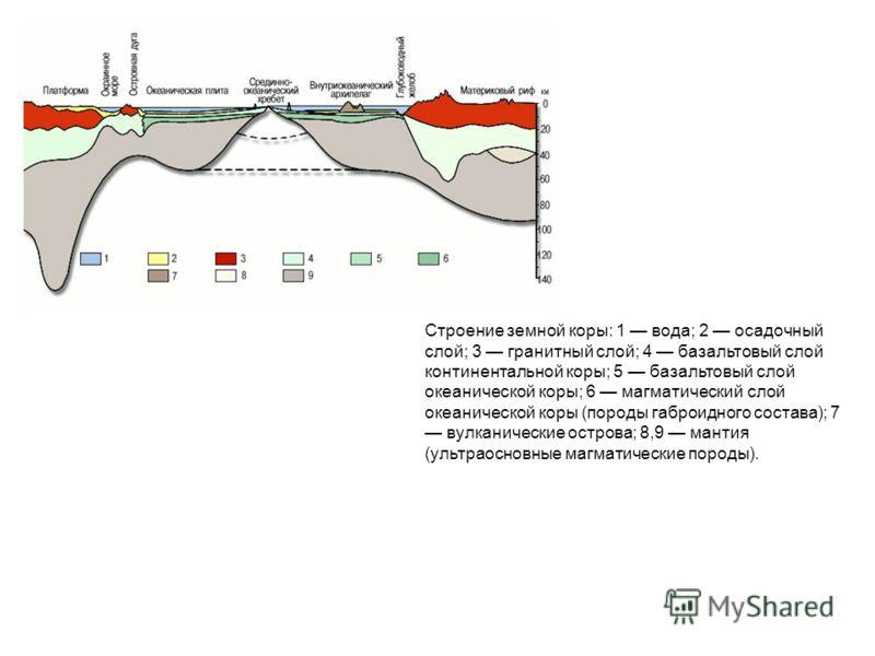 Строение земной коры: 1 вода; 2 осадочный слой; 3 гранитный слой; 4 базальтовый слой континентальной коры; 5 базальтовый слой океанической коры; 6 магматический слой океанической коры (породы габроидного состава); 7 вулканические острова; 8,9 мантия