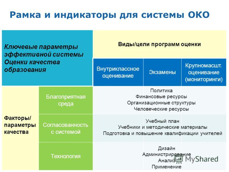 Рамка и индикаторы для системы ОКО 5 Ключевые параметры эффективной системы Оценки качества образования Виды/цели программ оценки Внутриклассное оценивание Экзамены Крупномасшт. оценивание (мониторинги) Факторы/ параметры качества Благоприятная среда