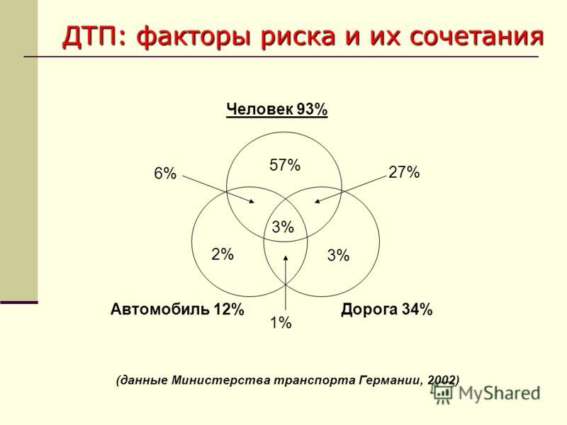 ДТП: факторы риска и их сочетания Дорога 34% 57% 3% 2% 3% 27% 6% 1% Человек 93% Автомобиль 12% (данные Министерства транспорта Германии, 2002)