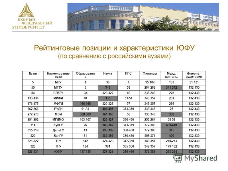 Рейтинговые позиции и характеристики ЮФУ (по сравнению с российскими вузами) ппНаименование вуза Образовани е НаукаППСФинансыМежд. деятель. Интернет- аудитория 5МГУ136795-10416391-131 55МГТУ334958284-288341-342132-430 84СПбГУ 34320-32246238-246228132