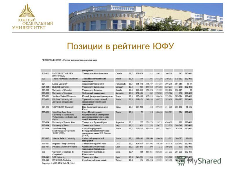 Позиции в рейтинге ЮФУ