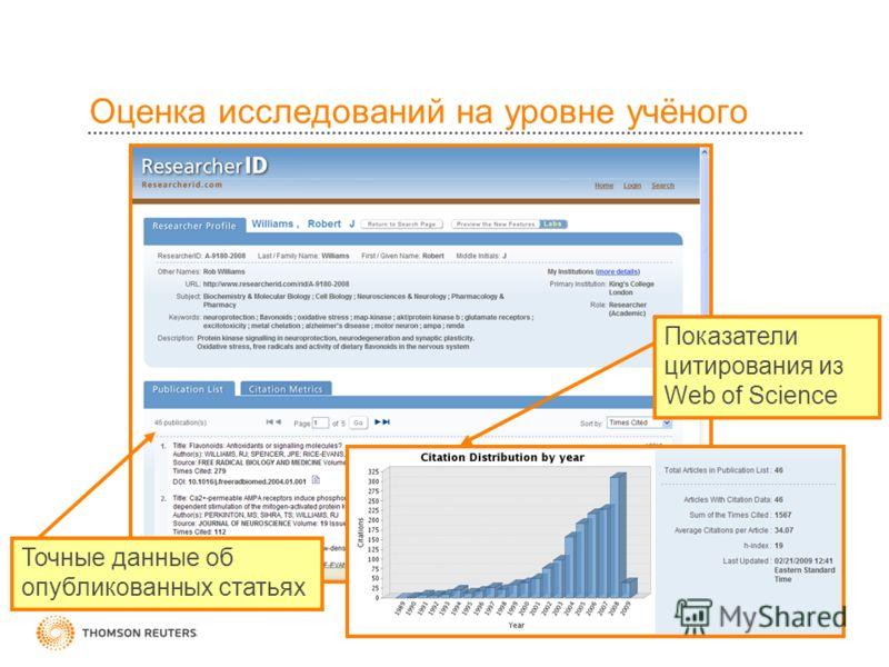 Оценка исследований на уровне учёного Точные данные об опубликованных статьях Показатели цитирования из Web of Science