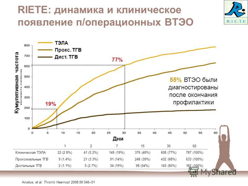 RIETE: динамика и клиническое появление п/операционных ВТЭО 127153060 Клиническая ТЭЛА22 (2.8%)41 (5.2%)149 (19%)376 (48%)608 (77%)787 (100%) Проксимальные ТГВ9 (1.4%)21 (3.3%)91 (14%)248 (39%)432 (68%)633 (100%) Дистальные ТГВ2 (1.1%)5 (2.7%)34 (19%