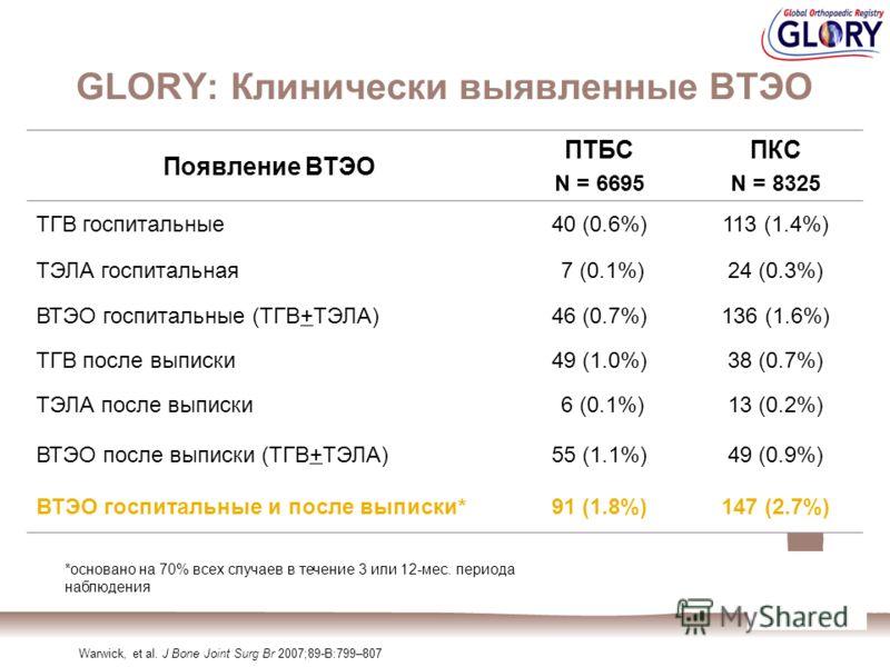 GLORY: Клинически выявленные ВТЭО Появление ВТЭО ПТБС N = 6695 ПКС N = 8325 ТГВ госпитальные40 (0.6%)113 (1.4%) ТЭЛА госпитальная 7 (0.1%)24 (0.3%) ВТЭО госпитальные (ТГВ+ТЭЛА)46 (0.7%)136 (1.6%) ТГВ после выписки49 (1.0%)38 (0.7%) ТЭЛА после выписки