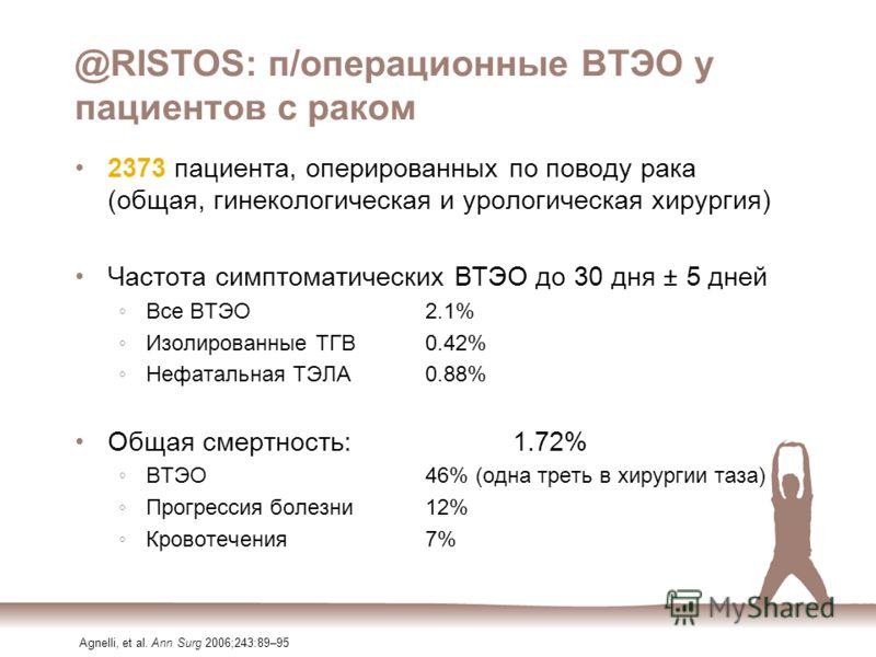 @RISTOS: п/операционные ВТЭО у пациентов с раком 2373 пациента, оперированных по поводу рака (общая, гинекологическая и урологическая хирургия) Частота симптоматических ВТЭО до 30 дня ± 5 дней Все ВТЭО2.1% Изолированные ТГВ0.42% Нефатальная ТЭЛА0.88%