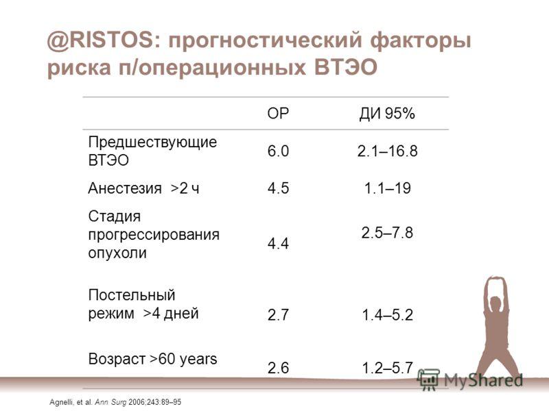 @RISTOS: прогностический факторы риска п/операционных ВТЭО OРOРДИ 95% Предшествующие ВТЭО 6.02.1–16.8 Aнестезия >2 ч4.51.1–19 Стадия прогрессирования опухоли 4.4 2.5–7.8 Постельный режим >4 дней 2.71.4–5.2 Возраст >60 years 2.61.2–5.7 Agnelli, et al.