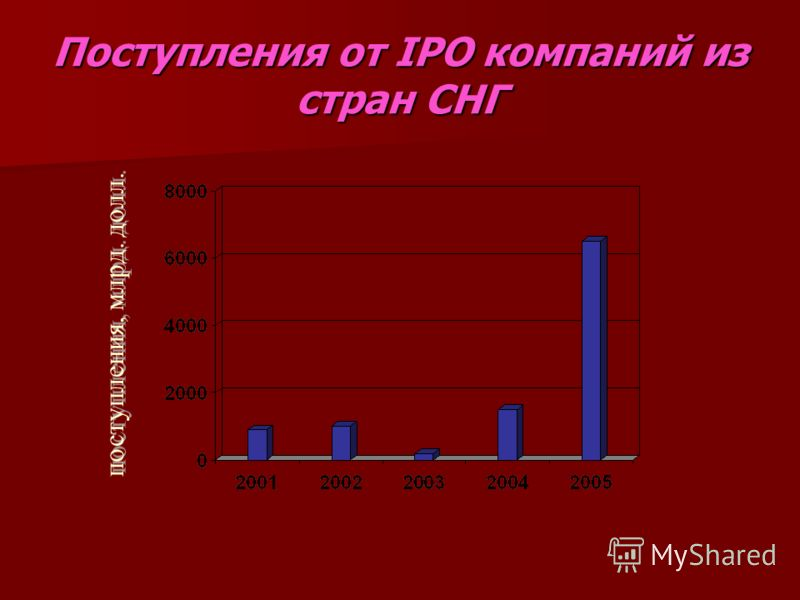 Поступления от IPO компаний из стран СНГ