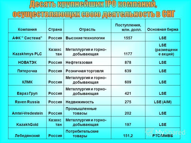 КомпанияСтранаОтрасль Поступления, млн. долл.Основная биржа АФК
