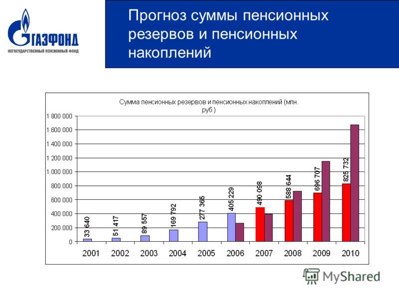 Прогноз суммы пенсионных резервов и пенсионных накоплений