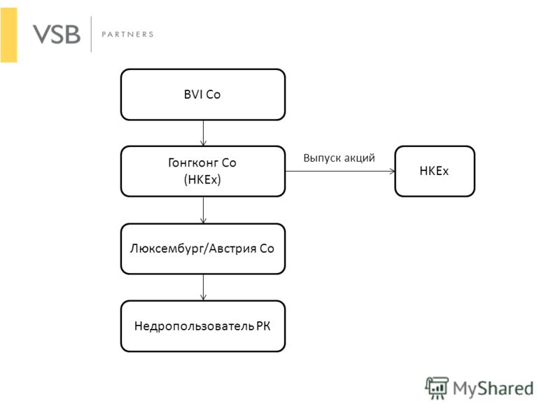 BVI Co Гонгконг Со (HKEx) Недропользователь РК Люксембург/Австрия Со HKEx Выпуск акций