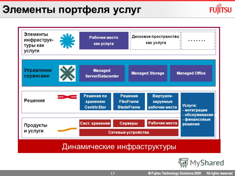 16 © Fujitsu Technology Solutions 2009 All rights reserved Инфраструктурные Продукты и услуги Инфраструктурные Решения Управление инфраструктурой Элементы инфраструктуры как услуга Динамическая инфраструктура Возможности ограничиваются инфраструктурн