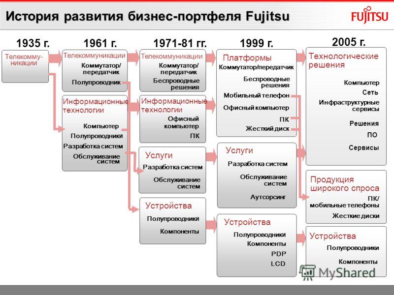 © Fujitsu Technology Solutions 2009 All rights reserved 5 1923 Fuji Electric Co. Ltd. основанная совместно с дочерней компанией Furukawa и компанией Siemens с целью производства электротоваров в Японии. Название возникло от Furukawa и Siemens = FUSI,