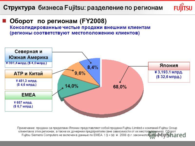 Структура доходов по направлениям (FY2008) Консолидированная чистая выручка с продаж по бизнес- направлениям (с учетом продаж между направлениями) Упор Fujitsu на технологические решения ¥ 3,077 млрд. ($ 31,399 млн.) ¥ 949,1 млрд. ($ 9,685 млн.) ¥ 58