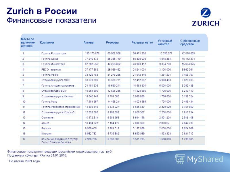Zurich в России Финансовые показатели Место по величине активов КомпанияАктивыРезервыРезервы-нетто Уставный капитал Собственные средства 1Группа Росгосстрах136 170 87860 962 06958 471 20513 098 67742 016 569 2Группа Согаз77 240 17255 385 74950 308 03