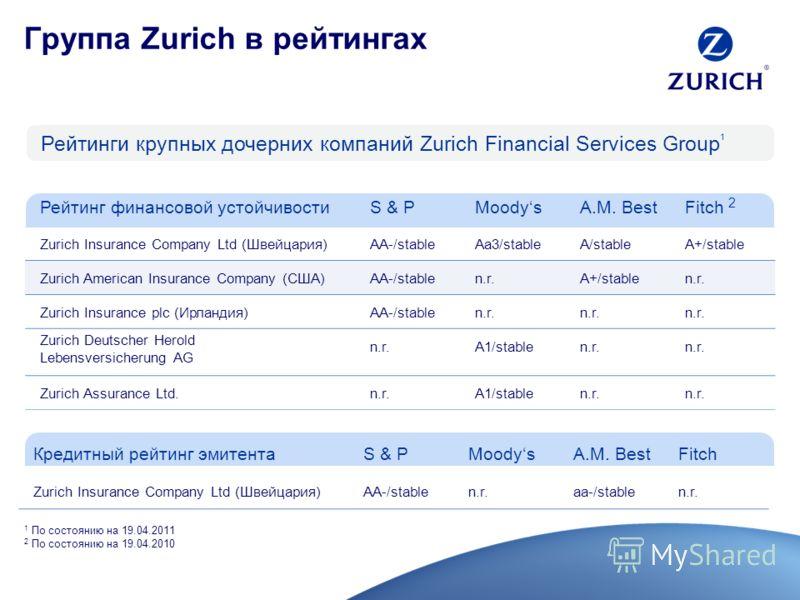 Группа Zurich в рейтингах Рейтинги крупных дочерних компаний Zurich Financial Services Group 1 Кредитный рейтинг эмитентаS & PMoodysA.M. BestFitch Zurich Insurance Company Ltd (Швейцария)AA-/stablen.r.aa-/stablen.r. Рейтинг финансовой устойчивостиS &