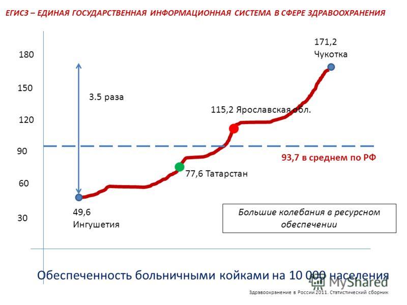 ЕГИСЗ – ЕДИНАЯ ГОСУДАРСТВЕННАЯ ИНФОРМАЦИОННАЯ СИСТЕМА В СФЕРЕ ЗДРАВООХРАНЕНИЯ 60 30 90 120 150 180 3.5 раза 49,6 Ингушетия 171,2 Чукотка Обеспеченность больничными койками на 10 000 населения 93,7 в среднем по РФ 77,6 Татарстан 115,2 Ярославская обл.