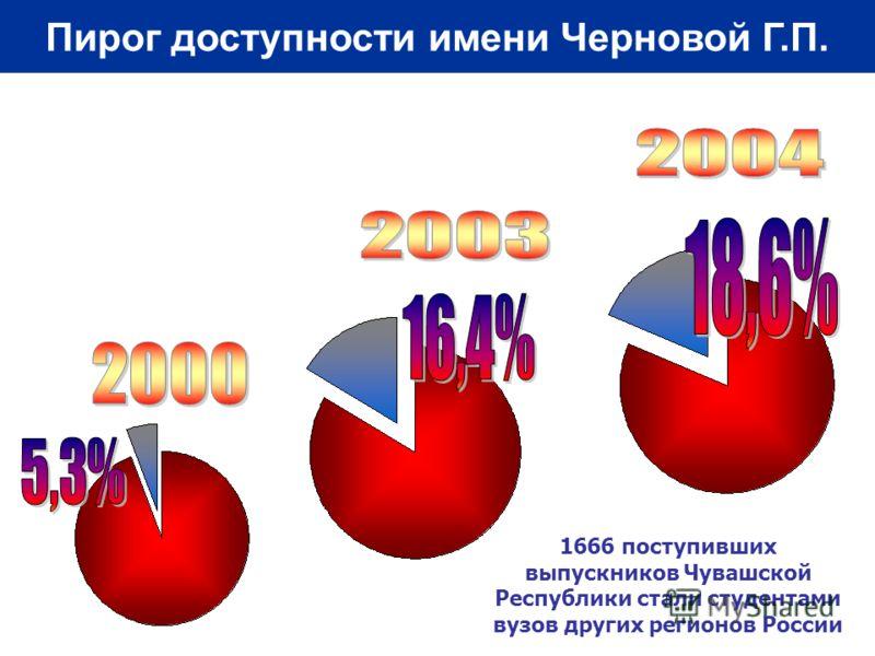 1666 поступивших выпускников Чувашской Республики стали студентами вузов других регионов России Пирог доступности имени Черновой Г.П.