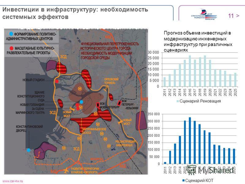 www.csr-nw.ru Инвестиции в инфраструктуру: необходимость системных эффектов 11 > Прогноз объема инвестиций в модернизацию инженерных инфраструктур при различных сценариях
