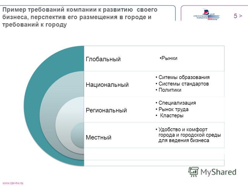 www.csr-nw.ru Пример требований компании к развитию своего бизнеса, перспектив его размещения в городе и требований к городу 5 > Глобальный Национальный Региональный Местный Рынки Ситемы образования Системы стандартов Политики Специализация Рынок тру