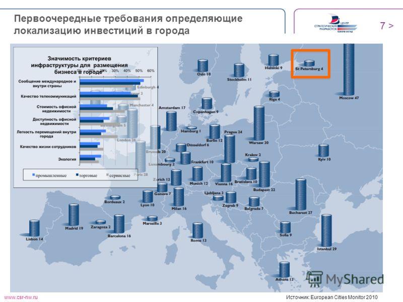 www.csr-nw.ru 7 > Источник: European Cities Monitor 2010 Первоочередные требования определяющие локализацию инвестиций в города