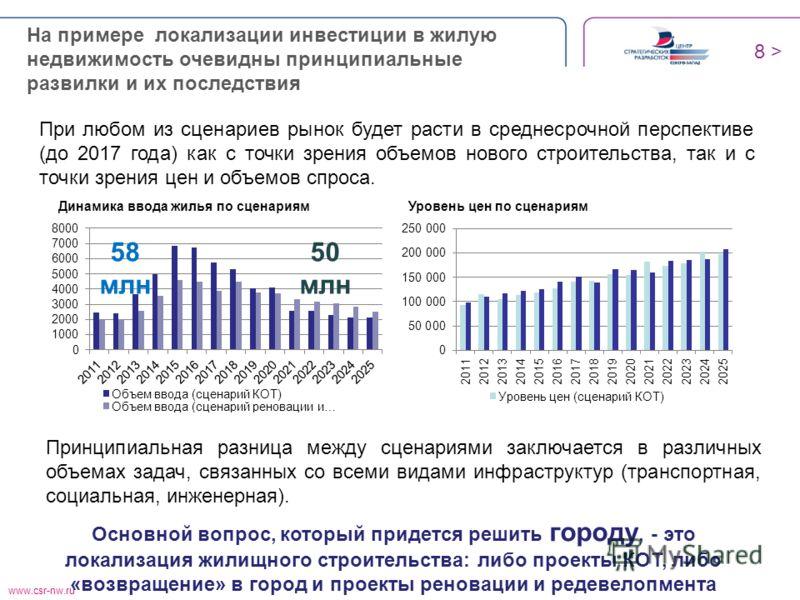 www.csr-nw.ru Основной вопрос, который придется решить городу, - это локализация жилищного строительства: либо проекты КОТ, либо «возвращение» в город и проекты реновации и редевелопмента На примере локализации инвестиции в жилую недвижимость очевидн