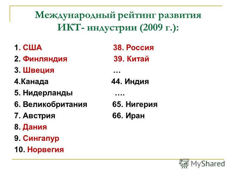 Международный рейтинг развития ИКТ- индустрии (2009 г.): 1. США 38. Россия 2. Финляндия 39. Китай 3. Швеция … 4.Канада 44. Индия 5. Нидерланды …. 6. Великобритания 65. Нигерия 7. Австрия 66. Иран 8. Дания 9. Сингапур 10. Норвегия