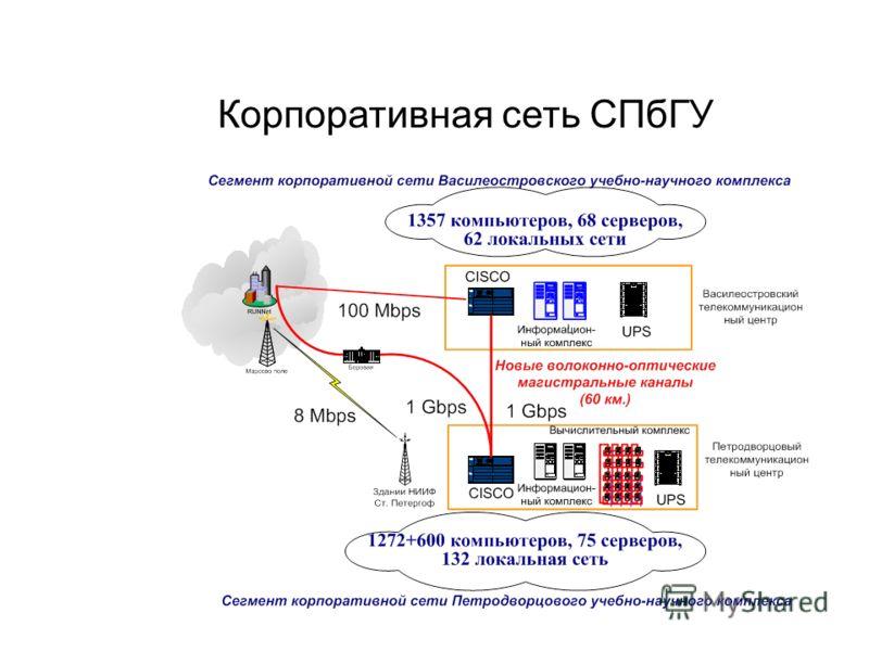 Корпоративная сеть СПбГУ