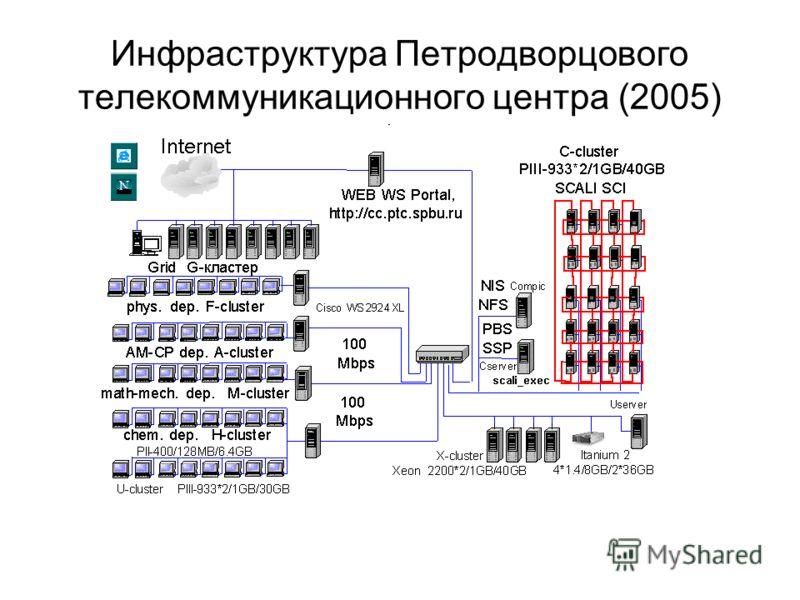 Инфраструктура Петродворцового телекоммуникационного центра (2005)