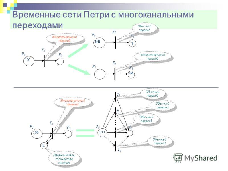 Временные сети Петри с многоканальными переходами 100 Р0Р0 Р1Р1 Т0Т0 1 99 Р0Р0 Р1Р1 Т0Т0 100 Р0Р0 Р1Р1 Т0Т0 Р0Р0 Р1Р1 Т0Т0 k Р0Р0 Р1Р1 Т2Т2 ТkТk Т1Т1 Многоканальный переход Обычный переход Многоканальный переход Ограничитель количества каналов Многок
