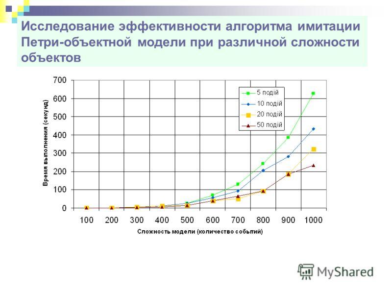 Исследование эффективности алгоритма имитации Петри-объектной модели при различной сложности объектов