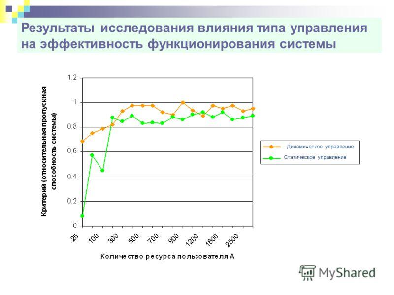 Результаты исследования влияния типа управления на эффективность функционирования системы Динамическое управление Статическое управление