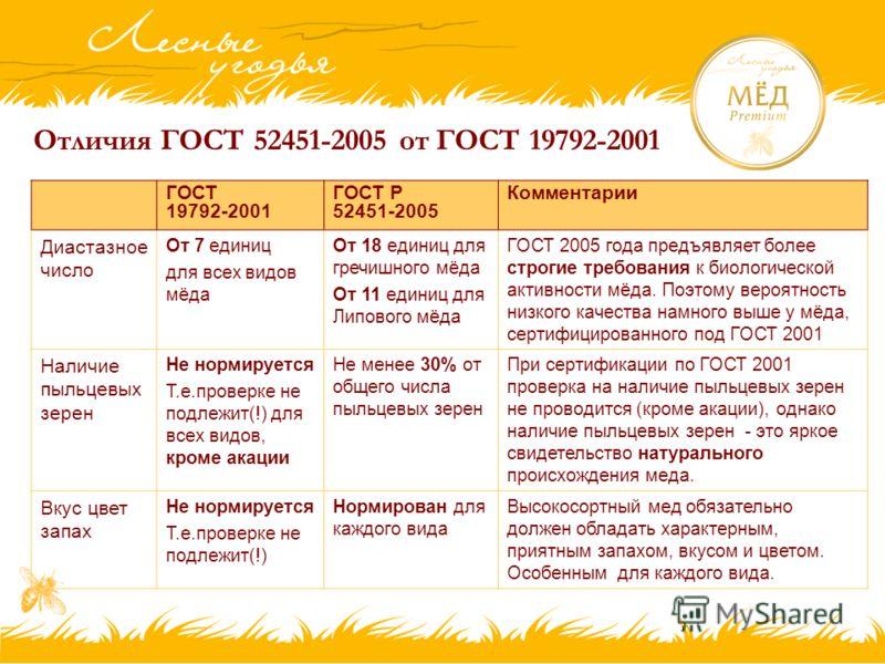 Отличия ГОСТ 52451-2005 от ГОСТ 19792-2001 ГОСТ 19792-2001 ГОСТ Р 52451-2005 Комментарии Диастазное число От 7 единиц для всех видов мёда От 18 единиц для гречишного мёда От 11 единиц для Липового мёда ГОСТ 2005 года предъявляет более строгие требова
