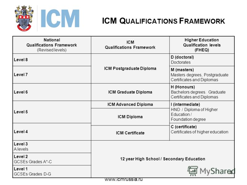 ICM Q UALIFICATIONS F RAMEWORK National Qualifications Framework (Revised levels) ICM Qualifications Framework Higher Education Qualification levels (FHEQ) Level 8 ICM Postgraduate Diploma D (doctoral) Doctorates Level 7 M (masters) Masters degrees,