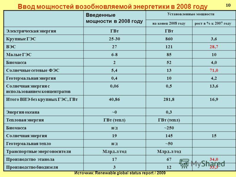 Ввод мощностей возобновляемой энергетики в 2008 году 10 Источник: Renewable global status report / 2009 Введенные мощности в 2008 году Установленные мощности на конец 2008 годурост в % к 2007 году Электрическая энергияГВт Крупные ГЭС25-308603,6 ВЭС27