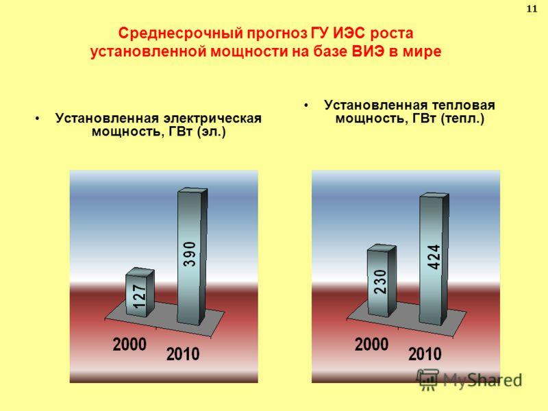 Среднесрочный прогноз ГУ ИЭС роста установленной мощности на базе ВИЭ в мире Установленная электрическая мощность, ГВт (эл.) Установленная тепловая мощность, ГВт (тепл.) 11