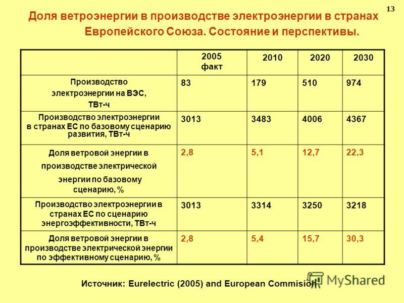 Доля ветроэнергии в производстве электроэнергии в странах Европейского Союза. Состояние и перспективы. 1313 2005 факт 201020202030 Производство электроэнергии на ВЭС, ТВт-ч 83179510974 Производство электроэнергии в странах ЕС по базовому сценарию раз