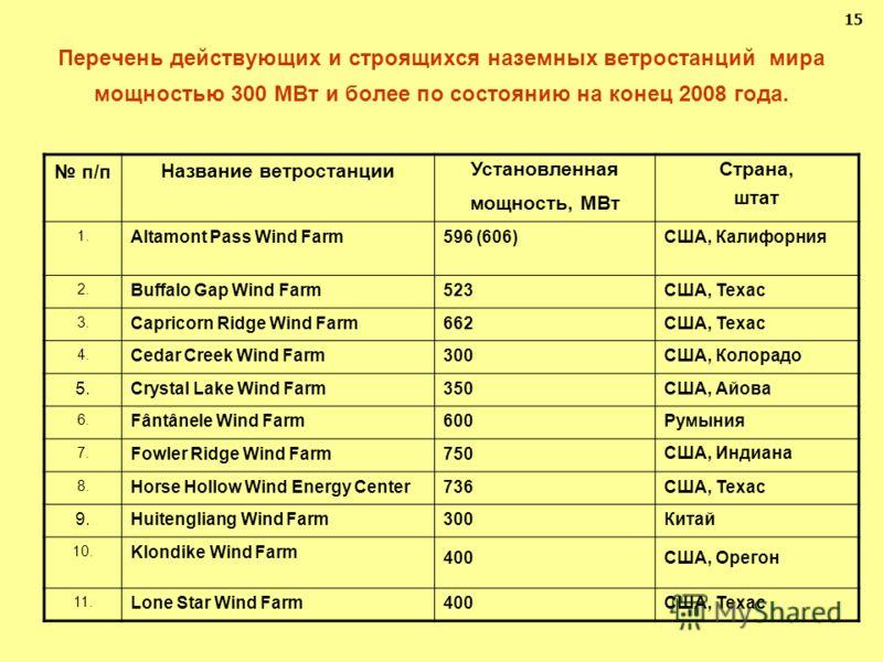 Перечень действующих и строящихся наземных ветростанций мира мощностью 300 МВт и более по состоянию на конец 2008 года. 15 п/п Название ветростанции Установленная мощность, МВт Страна, штат 1. Altamont Pass Wind Farm596 (606)США, Калифорния 2. Buffal