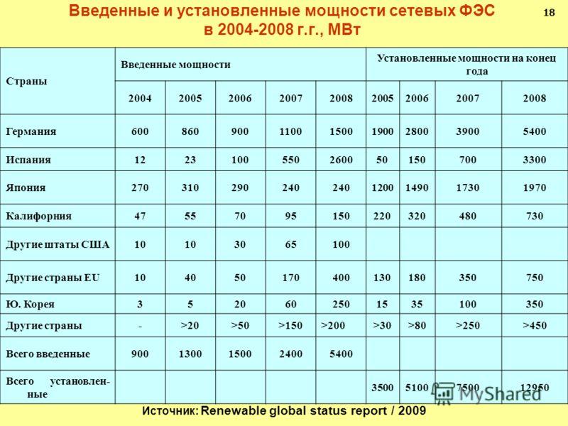Введенные и установленные мощности сетевых ФЭС в 2004-2008 г.г., МВт 18 Страны Введенные мощности Установленные мощности на конец года 200420052006200720082005200620072008 Германия600860900110015001900280039005400 Испания12231005502600501507003300 Яп