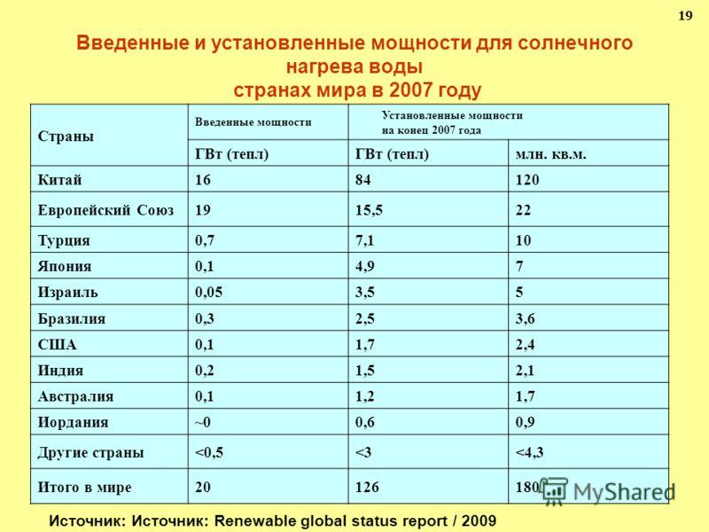 Введенные и установленные мощности для солнечного нагрева воды странах мира в 2007 году 19 Страны Введенные мощности Установленные мощности на конец 2007 года ГВт (тепл) млн. кв.м. Китай1684120 Европейский Союз1915,522 Турция0,77,110 Япония0,14,97 Из