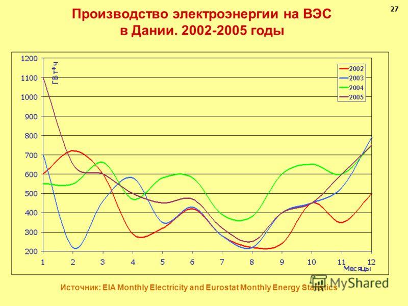 Производство электроэнергии на ВЭС в Дании. 2002-2005 годы Источник: EIA Monthly Electricity and Eurostat Monthly Energy Statistics 27