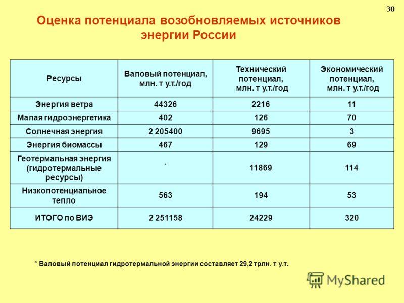 30 Оценка потенциала возобновляемых источников энергии России Ресурсы Валовый потенциал, млн. т у.т./год Технический потенциал, млн. т у.т./год Экономический потенциал, млн. т у.т./год Энергия ветра44326221611 Малая гидроэнергетика40212670 Солнечная