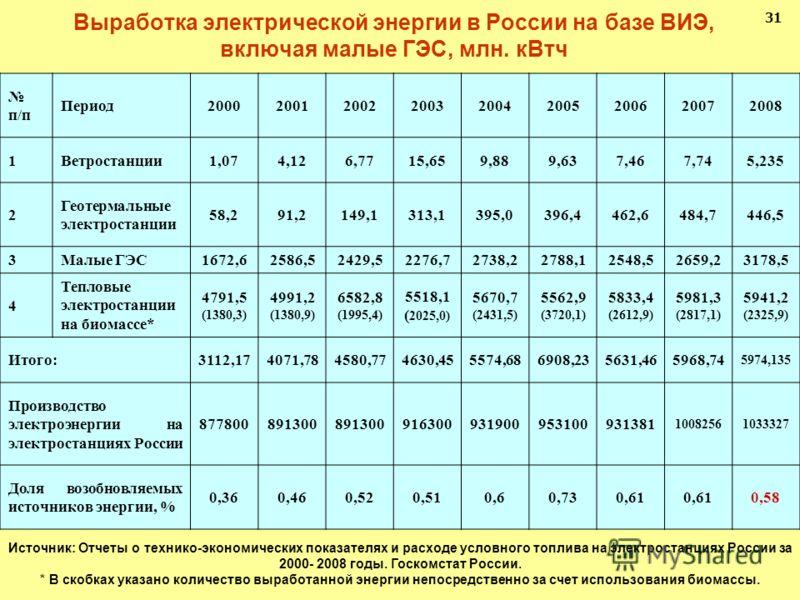 Выработка электрической энергии в России на базе ВИЭ, включая малые ГЭС, млн. кВтч 31 п/п Период200020012002200320042005200620072008 1Ветростанции1,074,126,7715,659,889,637,467,745,235 2 Геотермальные электростанции 58,291,2149,1313,1395,0396,4462,64