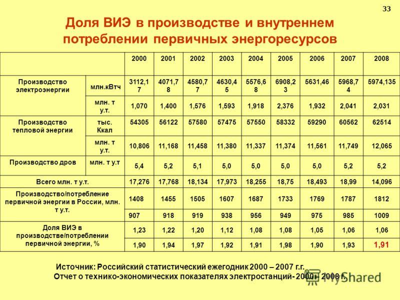 Доля ВИЭ в производстве и внутреннем потреблении первичных энергоресурсов 33 Источник: Российский статистический ежегодник 2000 – 2007 г.г. Отчет о технико-экономических показателях электростанций- 2000 – 2008 г. млн.кВтч 2000200120022003200420052006