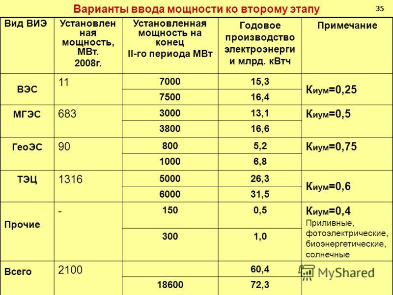 Варианты ввода мощности ко второму этапу Вид ВИЭУстановлен ная мощность, МВт. 2008г. Установленная мощность на конец II-го периода МВт Годовое производство электроэнерги и млрд. кВтч Примечание ВЭС 11 700015,3 К иум =0,25 750016,4 МГЭС 683 300013,1 К