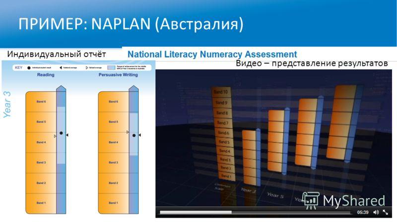 ПРИМЕР: NAPLAN (Австралия) Индивидуальный отчёт Видео – представление результатов