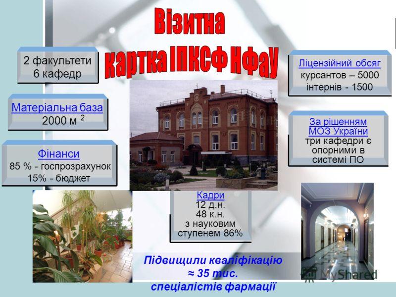 2 факультети 6 кафедр Матеріальна база 2000 м 2 Фінанси 85 % - госпрозрахунок 15% - бюджет Ліцензійний обсяг курсантов – 5000 інтернів - 1500 За рішенням МОЗ України три кафедри є опорними в системі ПО Кадри 12 д.н. 48 к.н. з науковим ступенем 86% Пі