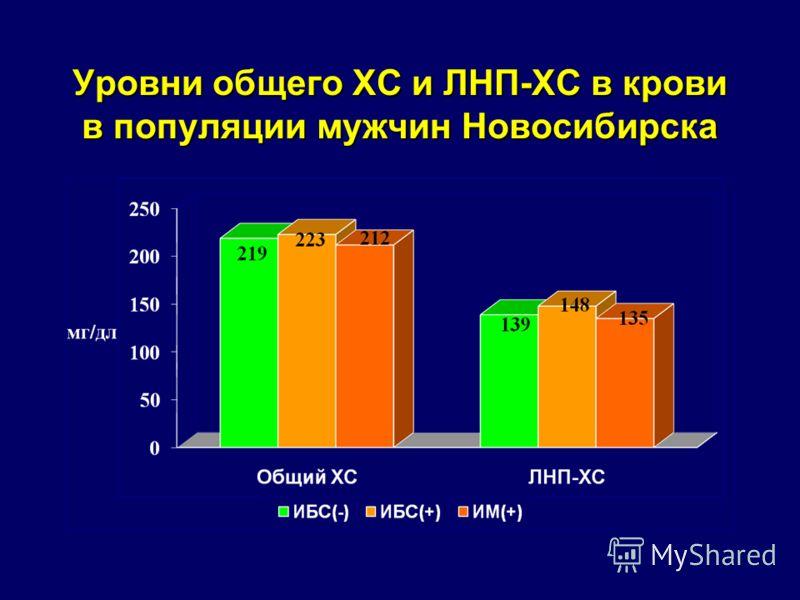 Уровни общего ХС и ЛНП-ХС в крови в популяции мужчин Новосибирска