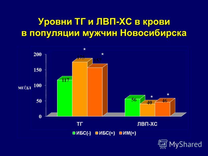 Уровни ТГ и ЛВП-ХС в крови в популяции мужчин Новосибирска * * * *
