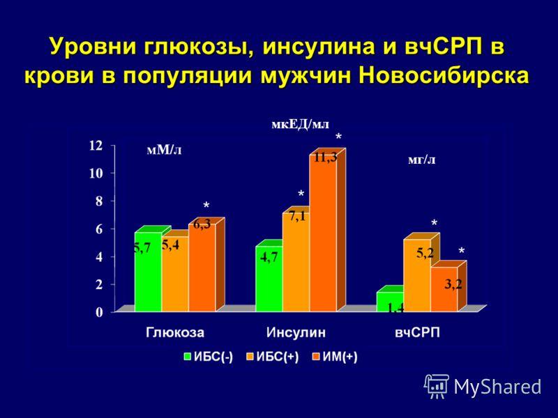 Уровни глюкозы, инсулина и вчСРП в крови в популяции мужчин Новосибирска * * * мкЕД/мл мг/л * *