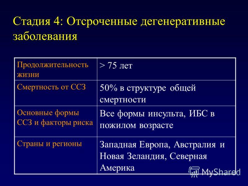 Стадия 4: Отсроченные дегенеративные заболевания Продолжительность жизни > 75 лет Смертность от ССЗ 50% в структуре общей смертности Основные формы ССЗ и факторы риска Все формы инсульта, ИБС в пожилом возрасте Страны и регионы Западная Европа, Австр